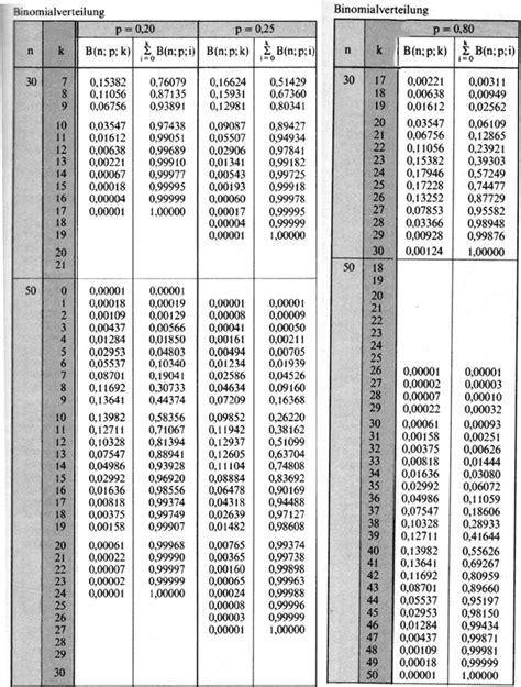 standardnormalverteilung tabelle materialien f 252 r mathematik grundkurs k13
