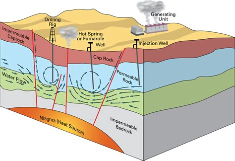 geothermal heat system diagram geothermal energy renewables and energy security