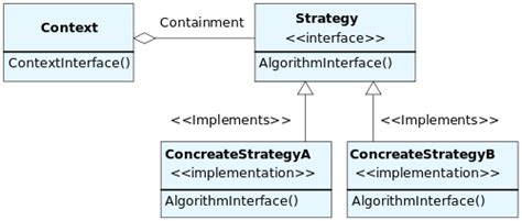 strategy pattern in java with exle strategy パターン wikipedia