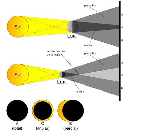 total si鑒e o astronomo eclipses