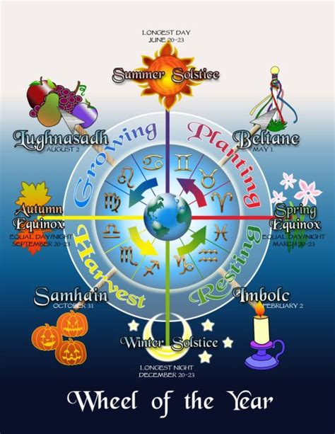 the modern witchcraft guide to the wheel of the year from samhain to yule your guide to the wiccan holidays books ostara the equinox the beginner s guide to the
