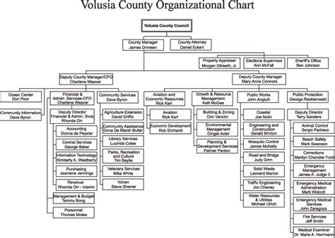 Volusia County Records Property Search Government Organizational Chart