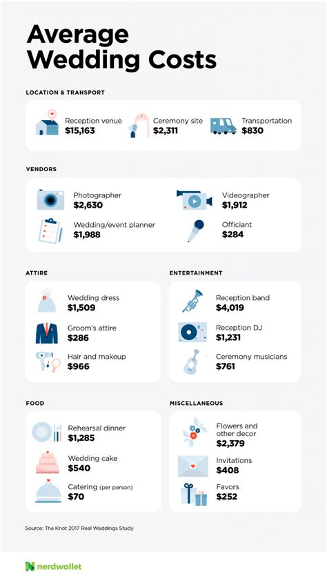 how much does it cost to make wedding invitations how much does a wedding cost nerdwallet