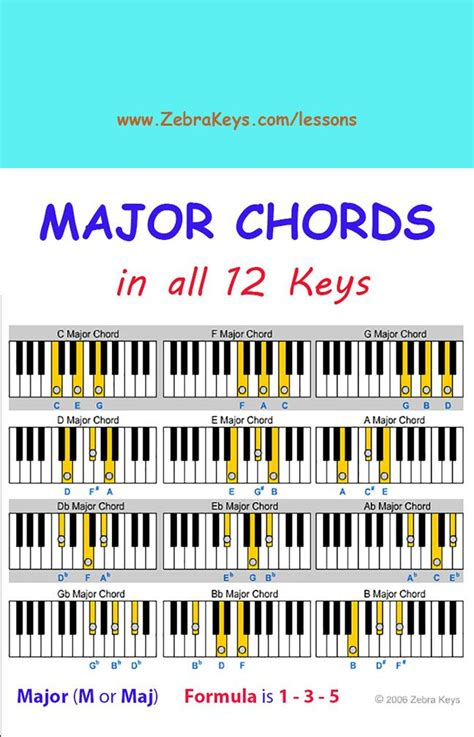 keyboard tutorial for beginners free free piano lesson learn chords for beginners free