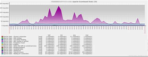 apache templates for zabbix source code monitorando o apache com zabbix