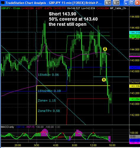 this real time trade was from our e mini s p 500 live over 1000 real time charts get a first life