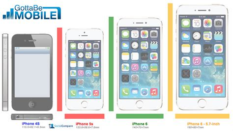compare iphone 5s and 6 new iphone 6 rumors uncover 5 potential details