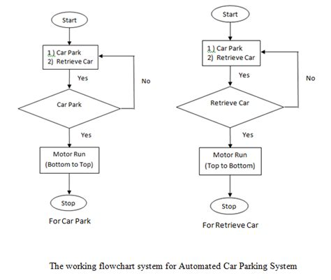 automatic flowchart generator the flow chart of automatic code2flow is an