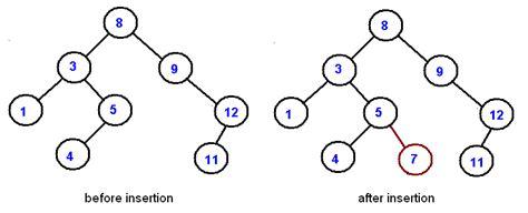 Binary Tree Drawer by Binary Trees