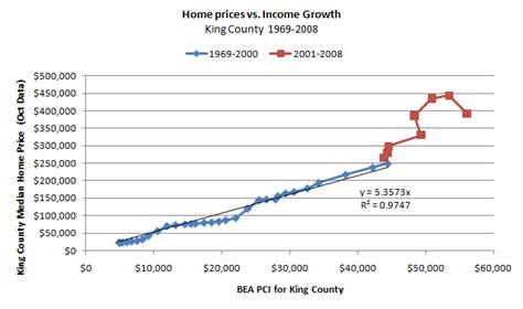 what does personal income tell us about near future home