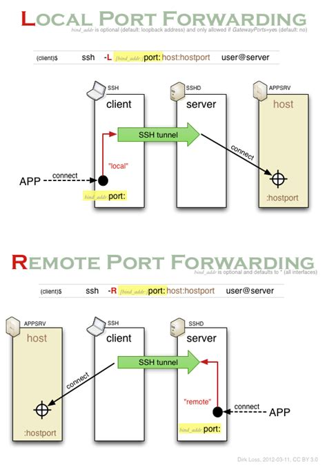 local forwarding ssh remote forwarding vzdaleny pristup na pc za