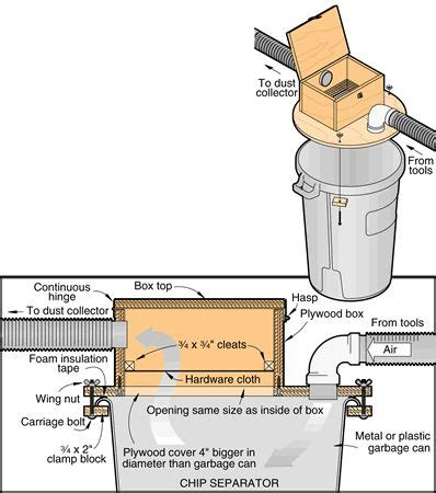 woodworking dust collection system design 25 best ideas about dust collection systems on