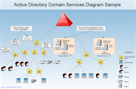active directory visio diagram exle business diagram software org charts flow charts