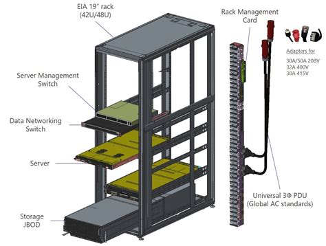 New The Rack by Server Design Spec For Microsoft Data Centers Seeks