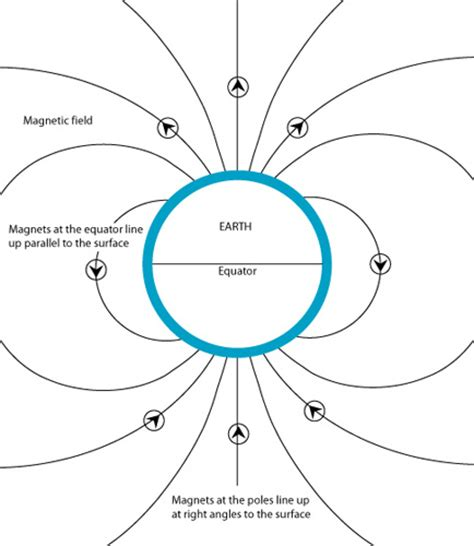 diagram of a magnetic field evidence for plate tectonics openlearn open