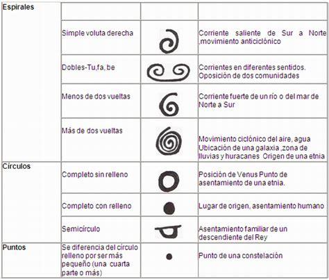 Q Significa El Calendario Significado De Los Glifos Calendario