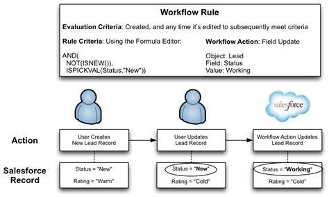 workflow rule a dive into workflow rule field updates developer