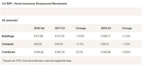 house insurance average average house insurance cost uk home insurance premiums remain steady