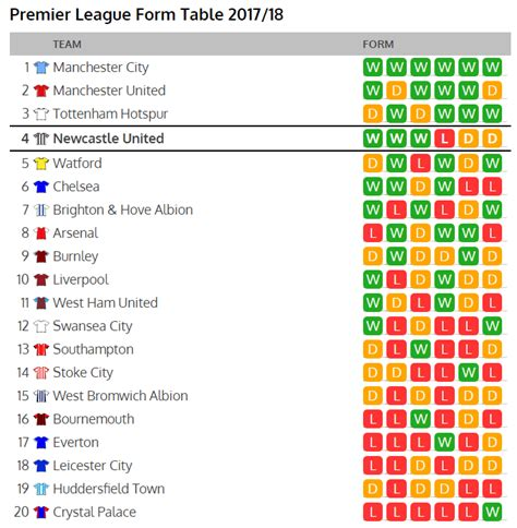 Premier League Form Table by Premier League Form Table Is A Must See For Newcastle Fans
