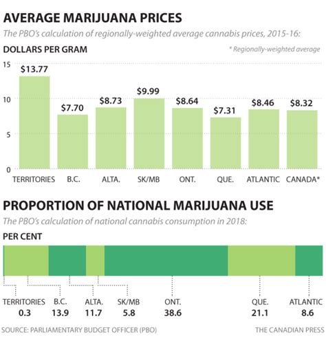 what is the average cost of a one bedroom apartment legal marijuana could raise federal cash but not right