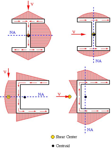 shear stress distribution in rectangular section e xle p roblems