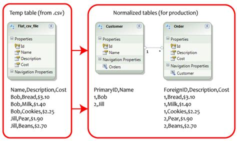 normalization tutorial questions sql server 2008 what is the t sql to normalize an