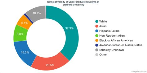 Stanford 2 2 Mba Program Stats by Explore Stanford Diversity Statistics At