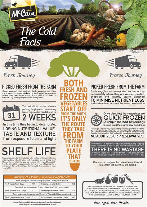 e vegetables vs fresh vs frozen vegetables health24