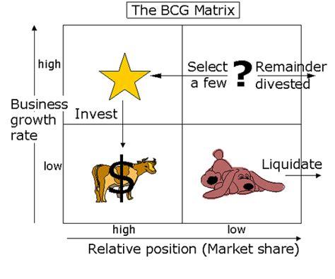 Bcg Mba by Bcg Matrix Mba