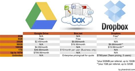dropbox business pricing google drive will it put dropbox and box out of business