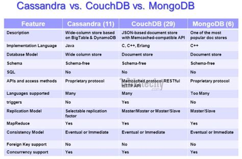 mongo vs couch couchdb couchdb tutorial by microsoft award mvp in 30