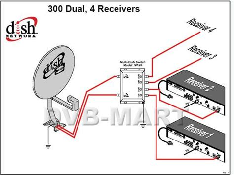 dstv dual view installation diagram dish lnb cable wiring diagrams get free image about