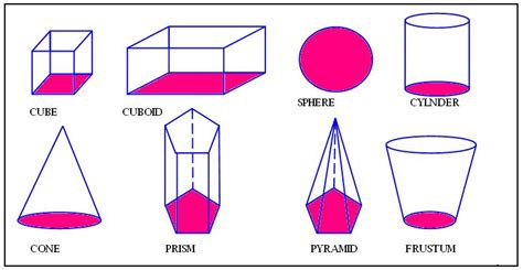 list the different shapes ofthe face used inthe shape below 3d shapes 3d figures in geometry math tutorvista com