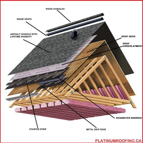 diagram of roof residential roof replacment calgary platinum roofing