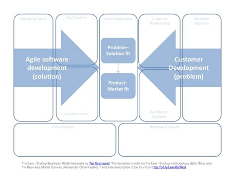 lean startup and business model canvas mashup i