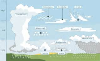 Natural disasters sum si 2014 speedmatch review game
