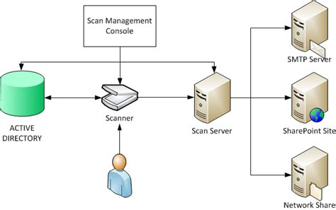 Windows 7 windows server 2008 r2 distributed scan management ask