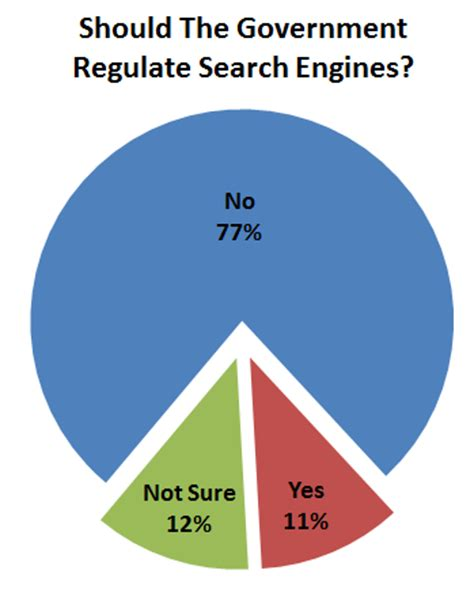 Government Search Engines Survey 77 Of Americans Oppose Search Engine Regulation
