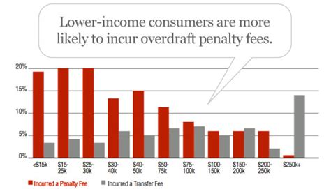 Forum Credit Union Overdraft Lower Income Consumers Overdraft Fees The Financial Brand