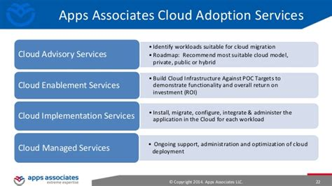 Cloud Support Associates Mba Student by Aws Partner Webcast Data Center Migration To The Aws Cloud