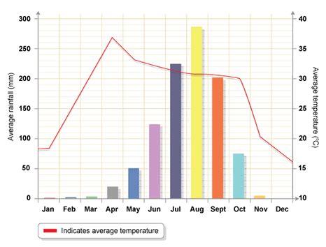 what is rainfall pattern in french bbc gcse bitesize characteristics
