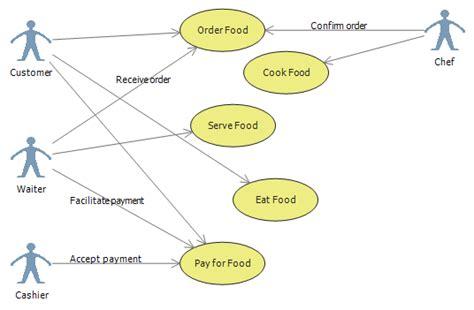 study uml diagrams use diagram study exle sludgeport919 web