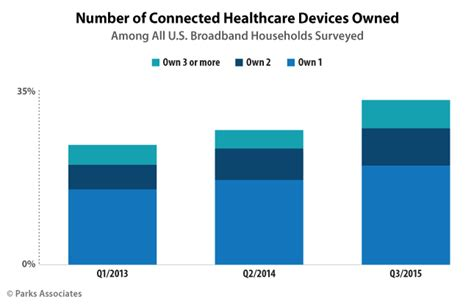 Iowa 2016 Mba Business Analytics Competition Health Data by Connected Healthcare Device Ownership On The Rise