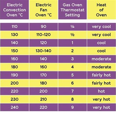 Oven Gas Cup oven temperature conversion chart fan assisted ovens