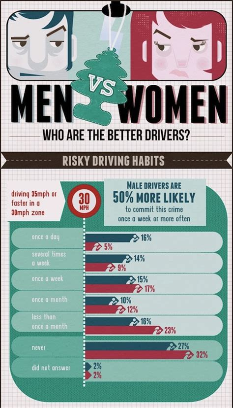 Men Vs. Women Drivers   Upstate's Choice Insurance