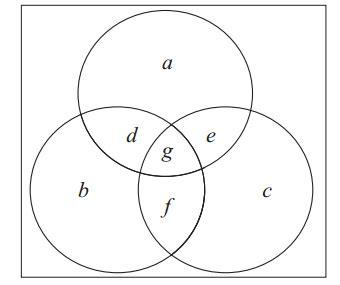 discrete mathematics is my 3 circle venn diagram discrete mathematics venn diagram question mathematics