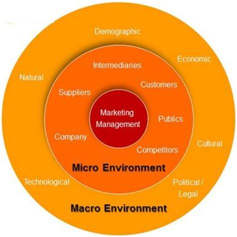 Mba Marketing Terms by Market Environment Definition Marketing Dictionary Mba