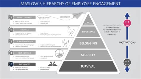 Maslow S Hierarchy Of Employee Engagement Powerpoint Template Slidemodel Powerpoint Hierarchy Template