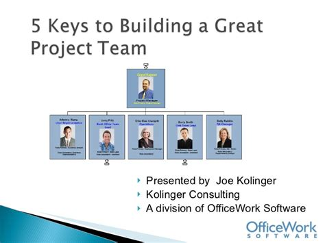 build how to create a phenomenal team for your service company books 5 best practices to building a great project team