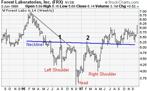 reversal patterns head and shoulders head and shoulders bottom reversal chartschool